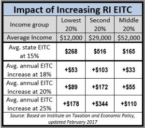 Impact of Increasing EITC 2017