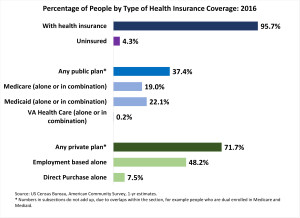 Public_Private_HealthInsurance_ACS_9 14 17