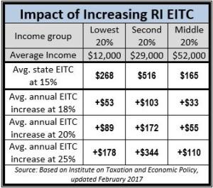 Impact of Increasing EITC 2017