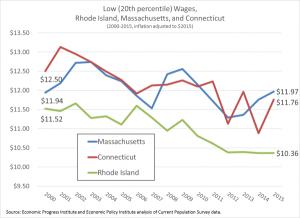 News-Declining-20th-Percentile-Wages-600x435
