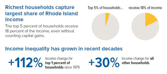 Income Inequality in Rhode Island: A Snapshot | Economic Progress ...