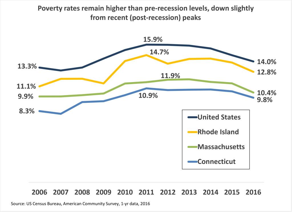2017 ACS poverty chart_9 14 17