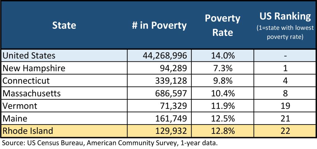 50 State Poverty Data_2016_9.20.17.xlsx